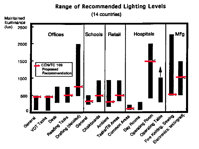 Recommended-Lighting-levels